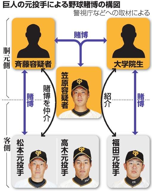 巨人の元投手による野球賭博の構図