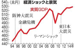 経済ショックと景気