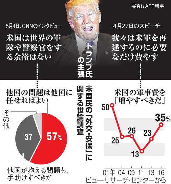 トランプ氏の主張/米国民の「外交・安保」に関する世論調査