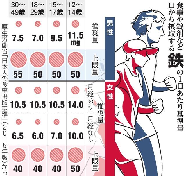日本陸連に関するトピックス:朝...