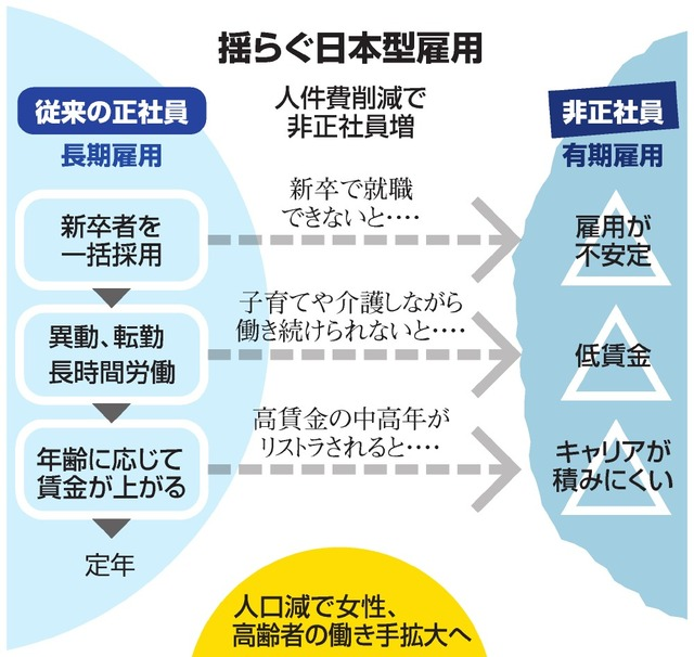 揺らぐ日本型雇用