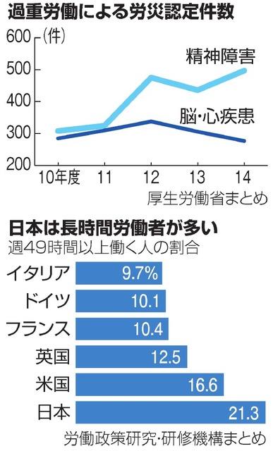 過重労働による労災認定件数/日本は長時間労働者が多い