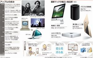 アップルの歩み/最新マックの幅広い製品群/マックの特徴<グラフィック・なかのりか>