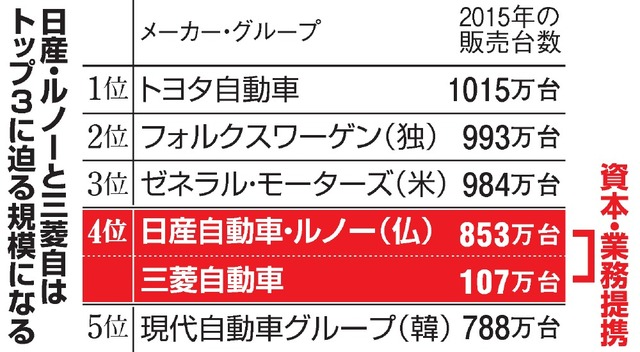日産・ルノーと三菱自はトップ3に迫る規模になる