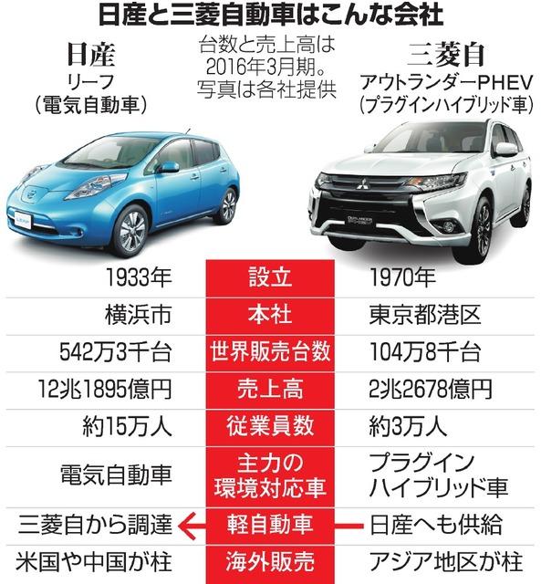 日産と三菱自動車はこんな会社