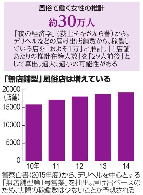 風俗で働く女性の推計約30万人/「無店舗型」風俗店は増えている