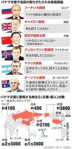 パナマ文書で名前が取りざたされる各国首脳/パナマ文書に登場する株主ら(企業・個人)の数