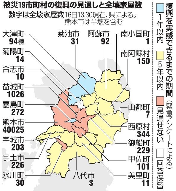 被災19市町村の復興の見通しと全壊家屋数