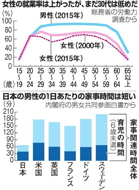 女性の就業率は上がったが、まだ30代は低めだ/日本の男性の1日あたりの家事時間は短い