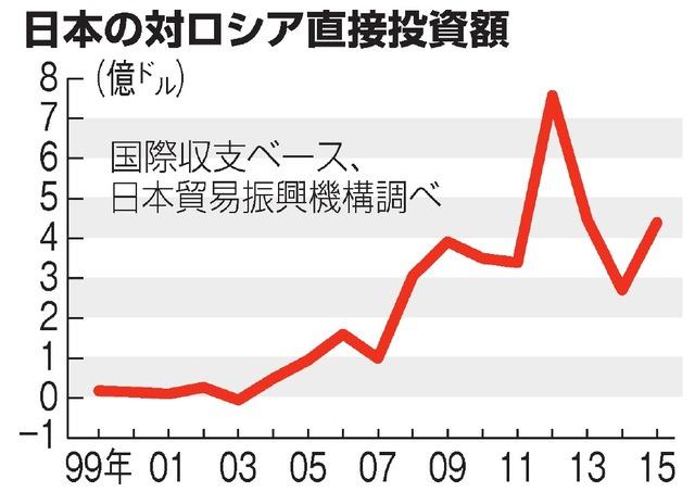 日本の対ロシア直接投資額