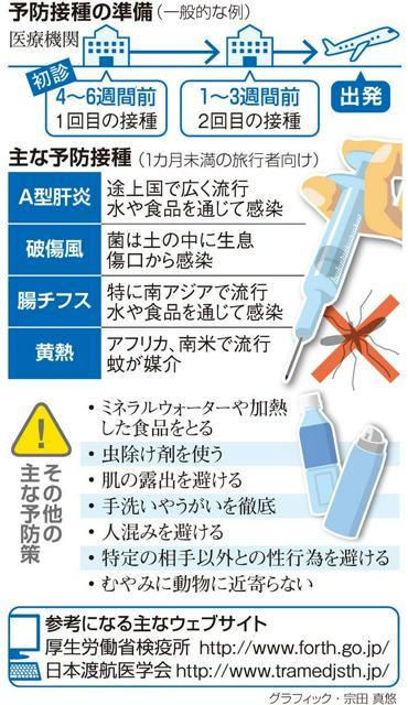 予防接種の準備<グラフィック・宗田真悠>