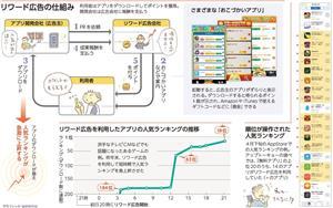 リワード広告の仕組み/さまざまな「おこづかいアプリ」/リワード広告を利用したアプリの人気ランキングの推移/順位が操作された人気ランキング<グラフィック・なかのりか>