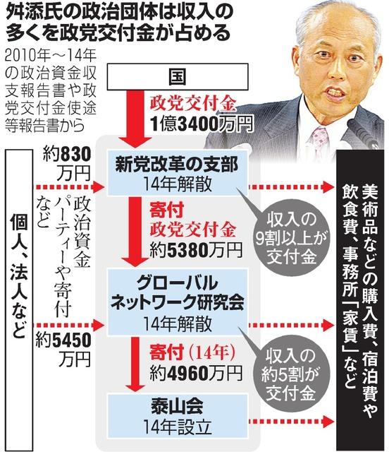 舛添氏の政治団体は収入の多くを政党交付金が占める