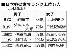 日本勢の世界ランク上位5人