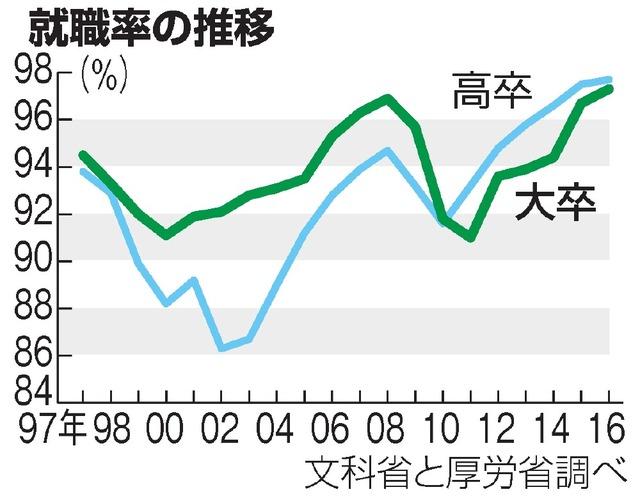 就職率の推移