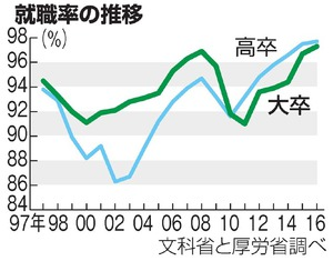 【経済】有効求人倍率 9月も高水準 1.52倍、正社員は最高 YouTube動画>3本 ->画像>72枚