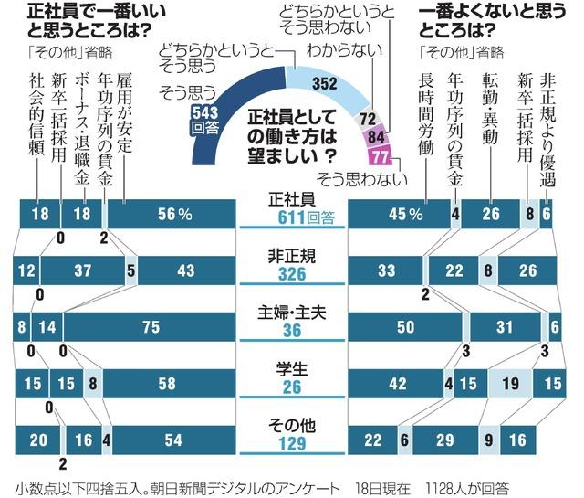 朝日新聞デジタルのアンケート