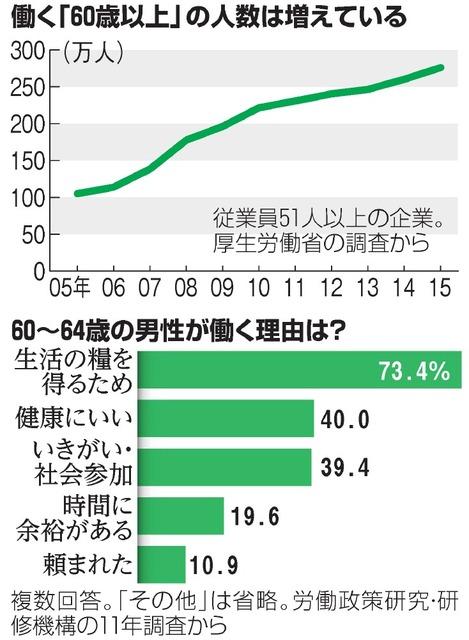働く「60歳以上」の人数は増えている/60~64歳の男性が働く理由は?