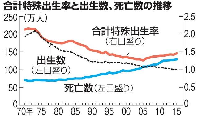 合計特殊出生率と出生数、死亡数の推移