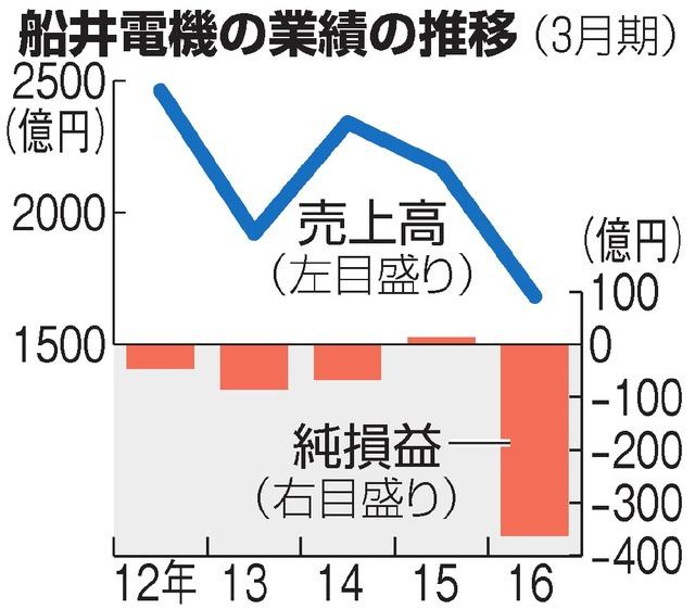 船井電機の業績の推移