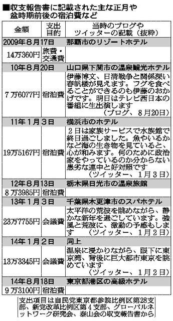 収支報告書に記載された主な正月や盆時期前後の宿泊費など