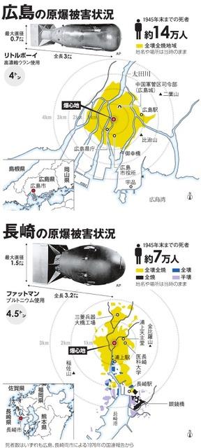 広島の原爆被害状況/長崎の原爆被害状況
