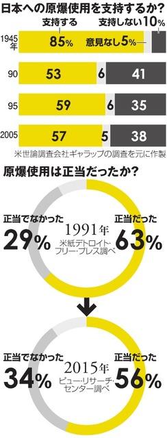 日本への原爆使用を支持するか?/原爆使用は正当だったか?