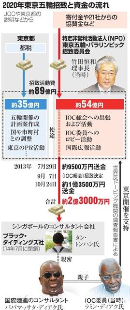 2020年東京五輪招致と資金の流れ