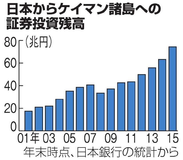 日本からケイマン諸島への証券投資残高