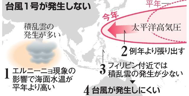 台風1号が発生しない