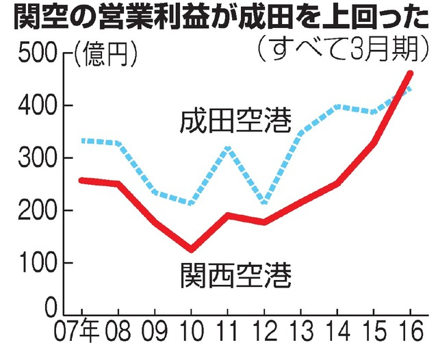 関空の営業利益が成田を上回った