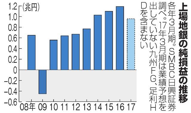 上場地銀の純損益の推移