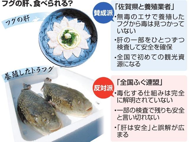 フグの肝、食べられる?