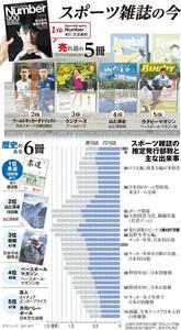 (be report)変わりゆくスポーツ雑誌