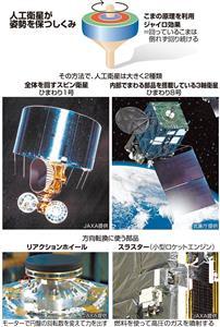 (今さら聞けない+)人工衛星の姿勢制御 内部の「こま」で安定、大型化