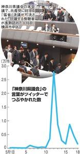 「神奈川県議会」の言葉がツイッターでつぶやかれた数