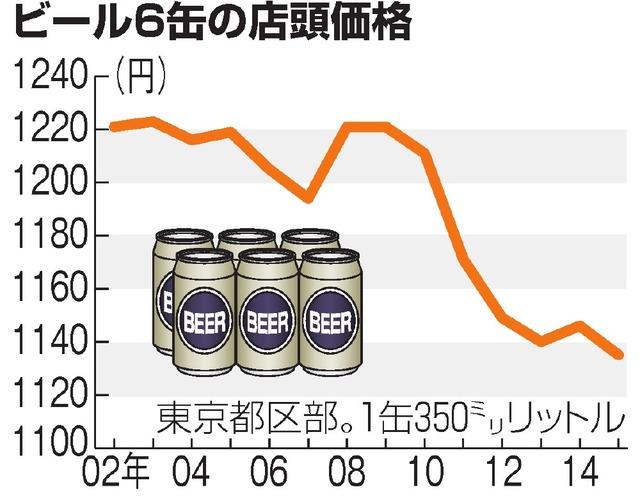 ビール6缶の店頭価格