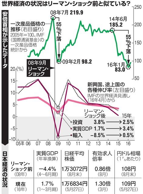 世界経済の状況はリーマン・ショック前と似ている?