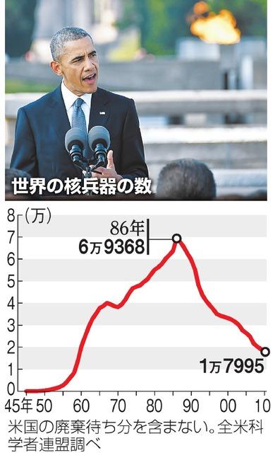 世界の核兵器の数