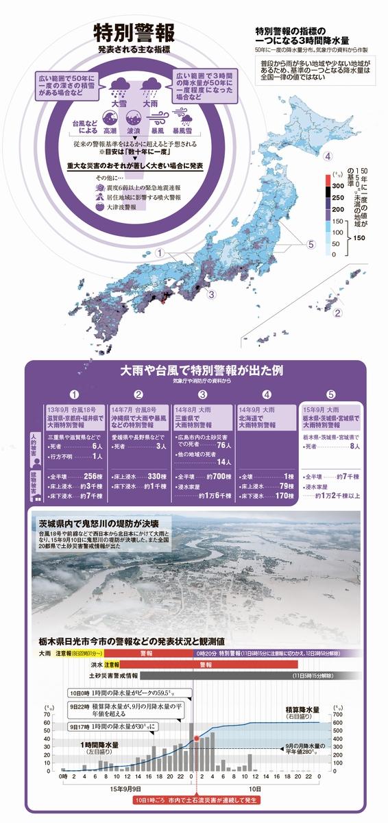 特別警報、発表される主な指標/特別警報の指標の一つになる3時間降水量/大雨や台風で特別警報が出た例<グラフィック・甲斐規裕>