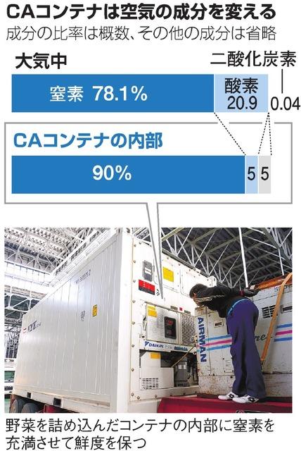 CAコンテナは空気の成分を変える