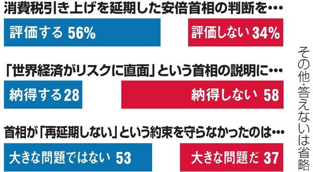 【政治】内閣支持 横ばい53% 読売オンライン [無断転載禁止]©2ch.net ->画像>2枚
