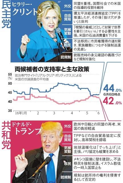 両候補者の支持率と主な政策