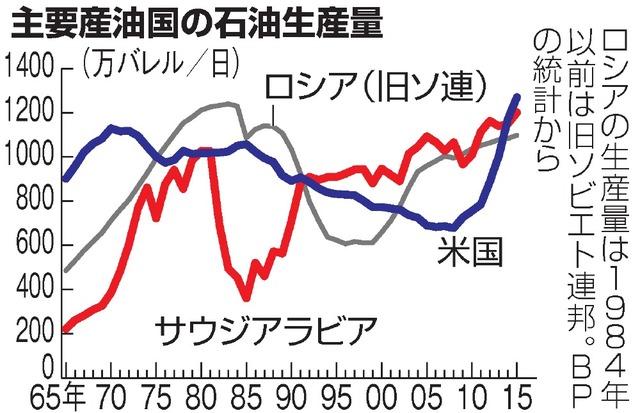 主要産油国の石油生産量