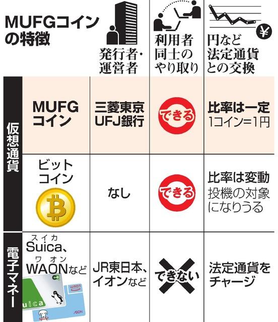 MUFGコインの特徴