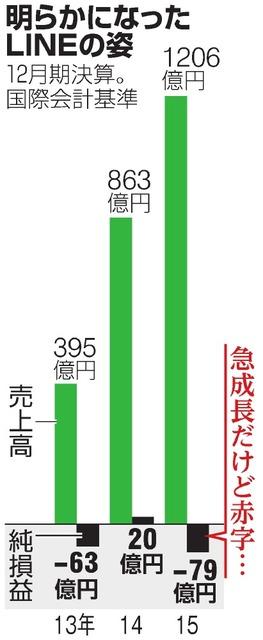 【経済】LINE、純損失79億円 役員4人は韓国ネイバー出身 ★3 ©2ch.net YouTube動画>4本 ->画像>27枚