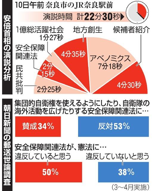 安倍首相の演説分析/朝日新聞の郵送世論調査