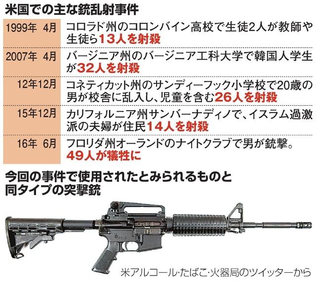 米国での主な銃乱射事件