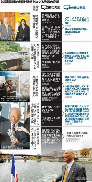 舛添都知事の問題・疑惑をめぐる発言の変遷