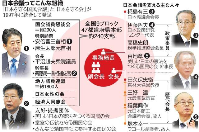 日本会議ってこんな組織
